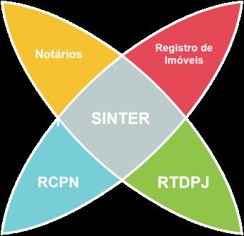 NeoRegistro